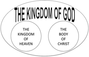 kingdom of God - heaven