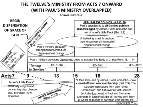 Acts 7-28